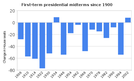 first-term_presidential_midterms_since_1900.png
