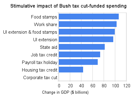 stimulative_impact_of_bush_tax_cut-funded_spending.png