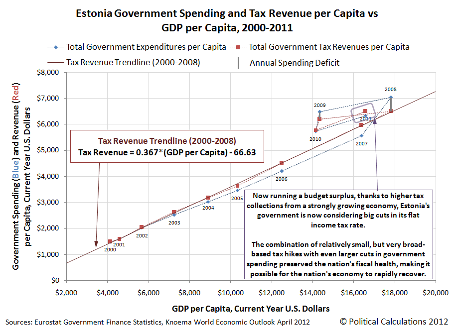 Estonia Government Spending and Tax Revenue per Capita vs GDP per Capita, 2000-2011, Part 2