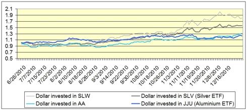 Pairs trade silver/aluminium