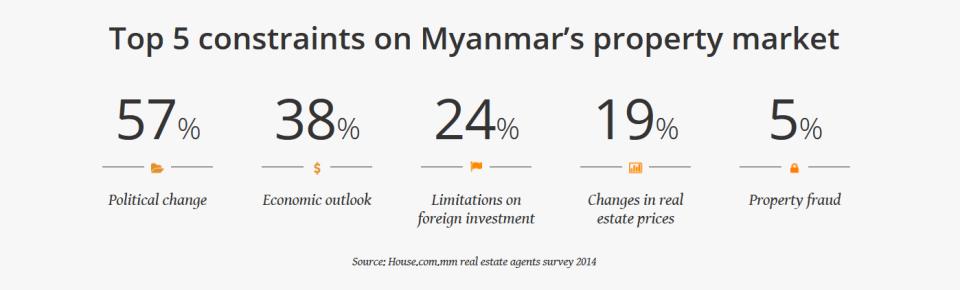 Myanmar Property