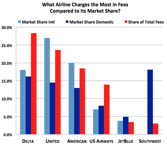 Americans Spent More Than 6 Billion On Airline Fees Last