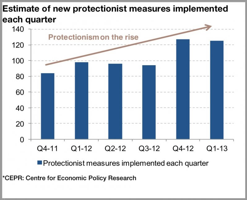 rising protectionism chart