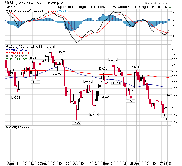 Daily U.S. Goldminers Index - Daily Chart