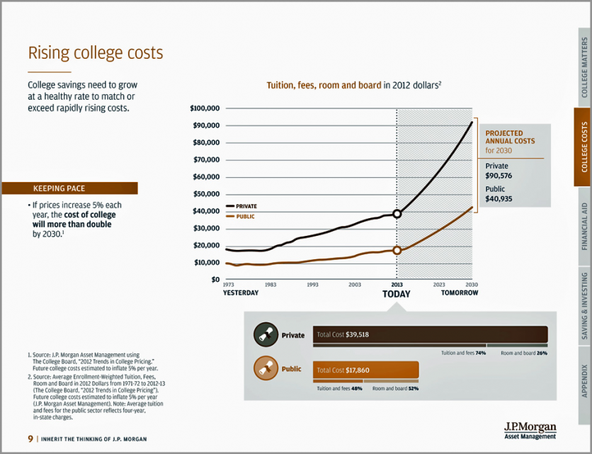 rising costs of college tuition The average cost of tuition across the united states has been rising faster than inflation for the last three decades the average cost of tuition for one year at a public school is $9,139 according to the college board the fact is, college tuition is expensive, and it will keep rising unless major.