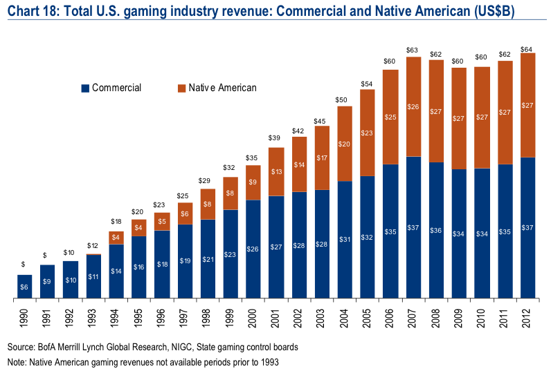 gaming industry expansion and growth