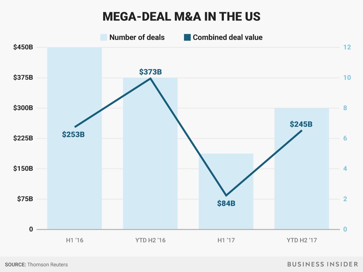 Wall Street M&A chart_02