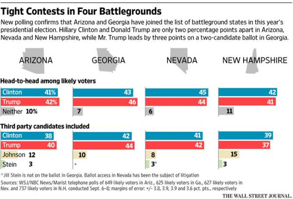 Battleground Polls