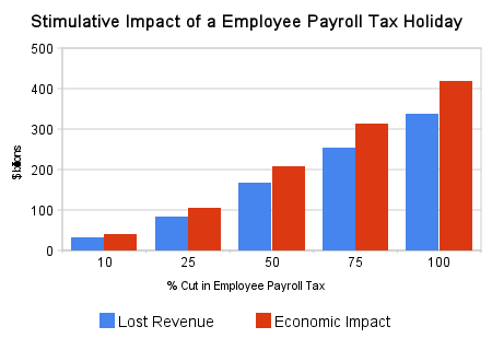 stimulative_impact_of_a_employee_payroll_tax_holiday.png