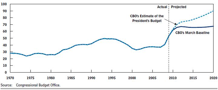 cbo-apb-debt