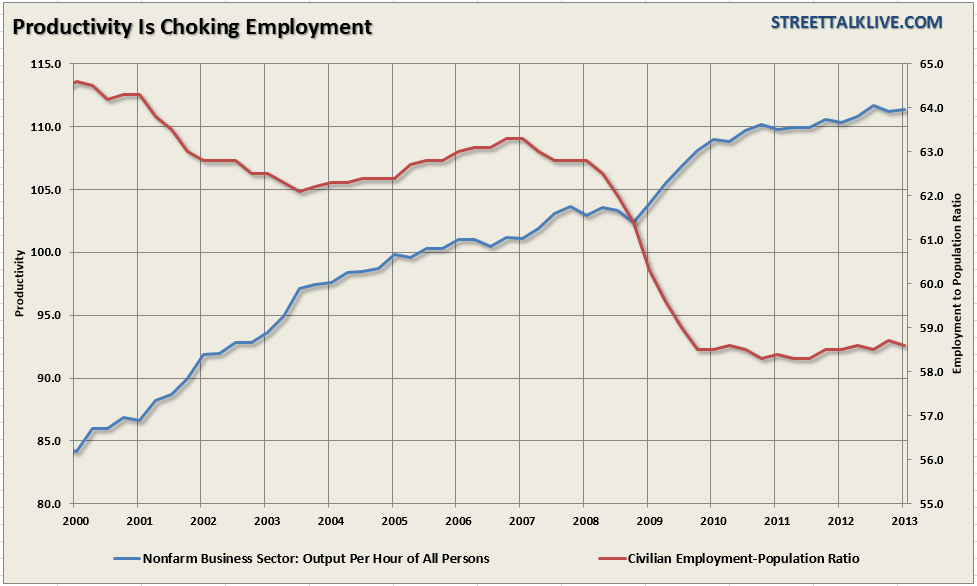 Productivity-employment-060613