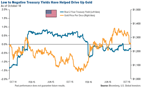 Low to Negative Treasury Yields Have Helped Drive Up Gold