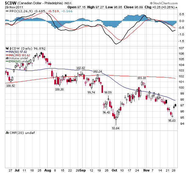 Daily Canadian Dollar Index - Daily Chart