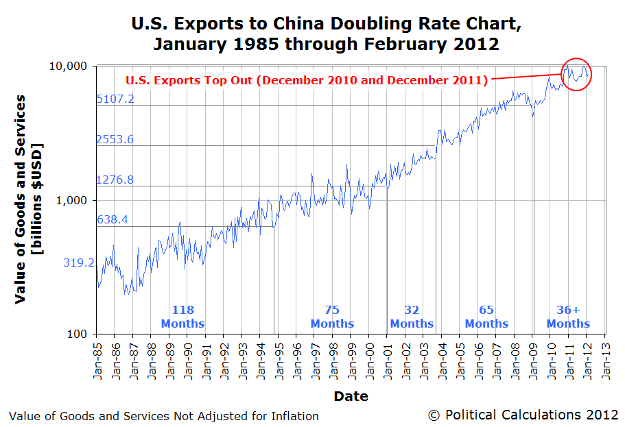 U.S. Exports to China, January 1985 through February 2012