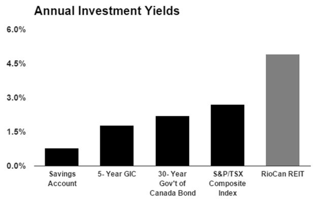 High yield investments canada