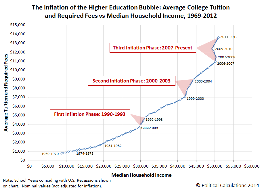Average College Tuition and Required Fees vs Median Household Income, 1969-2012