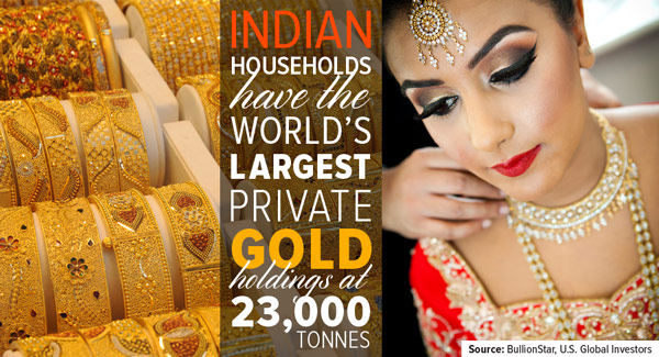 Indian households have the world's largest private gold holdings at 23,000 tonnes