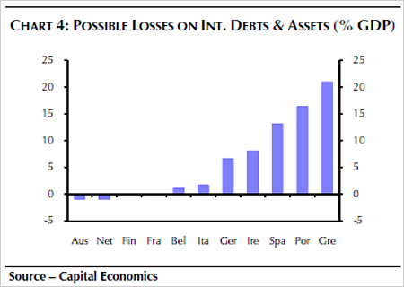 Chart showing possible losses on international debt and assets (% GDP)