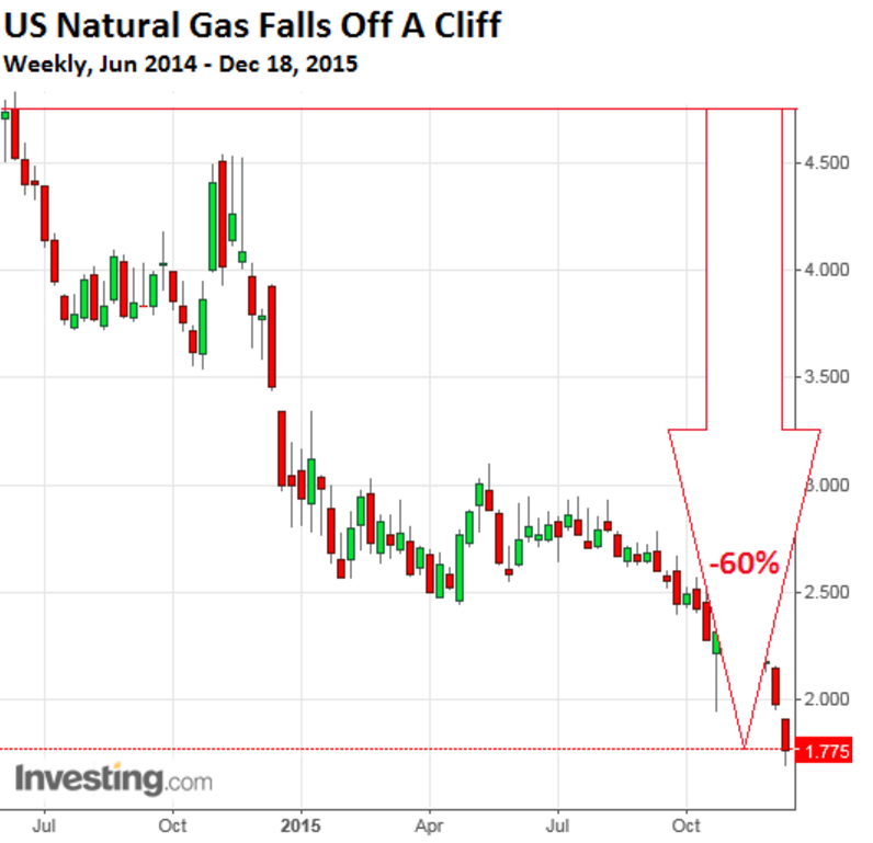 How Much Natural Gas Comes From Fracking