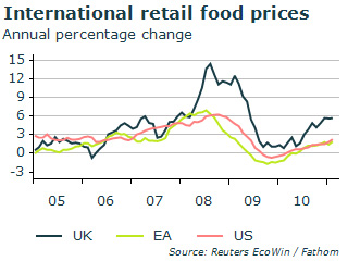 International food retail prices
