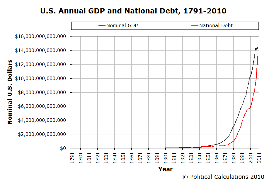 an analysis of the united states national debt Debt crisis in united states of america, a simplified way of understanding the whole scenario of the debt crisis, the inevitable collapse of the american.
