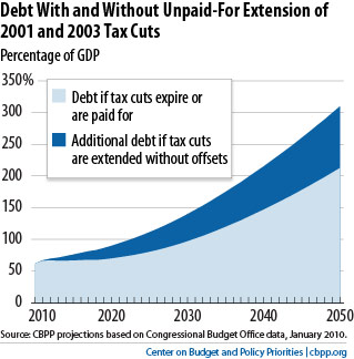 DebtTaxCutsJan2010projections_7-30-10_opt.jpg