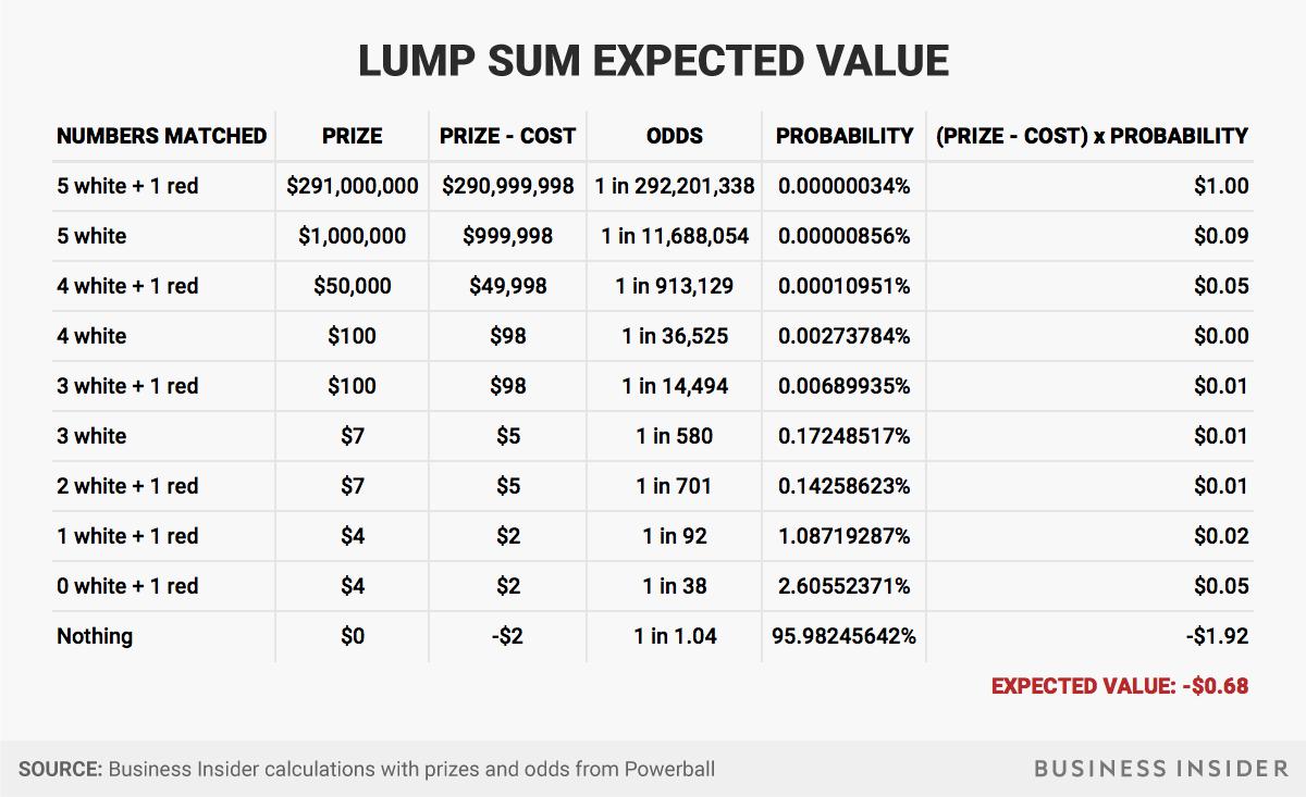 powerball 1 3 18 2 lump sum pre tax