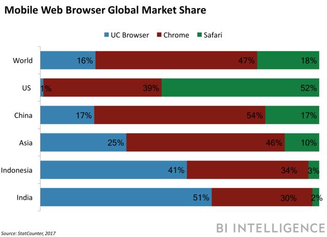 mobile web browser market share