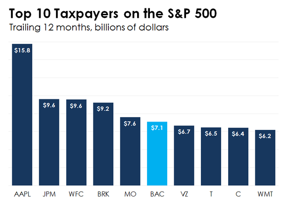 taxpayers on sp 500_large