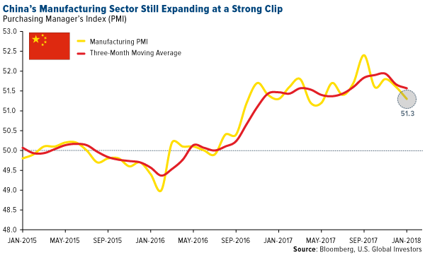 Chinas manufacturing sector still expanding at a strong clip