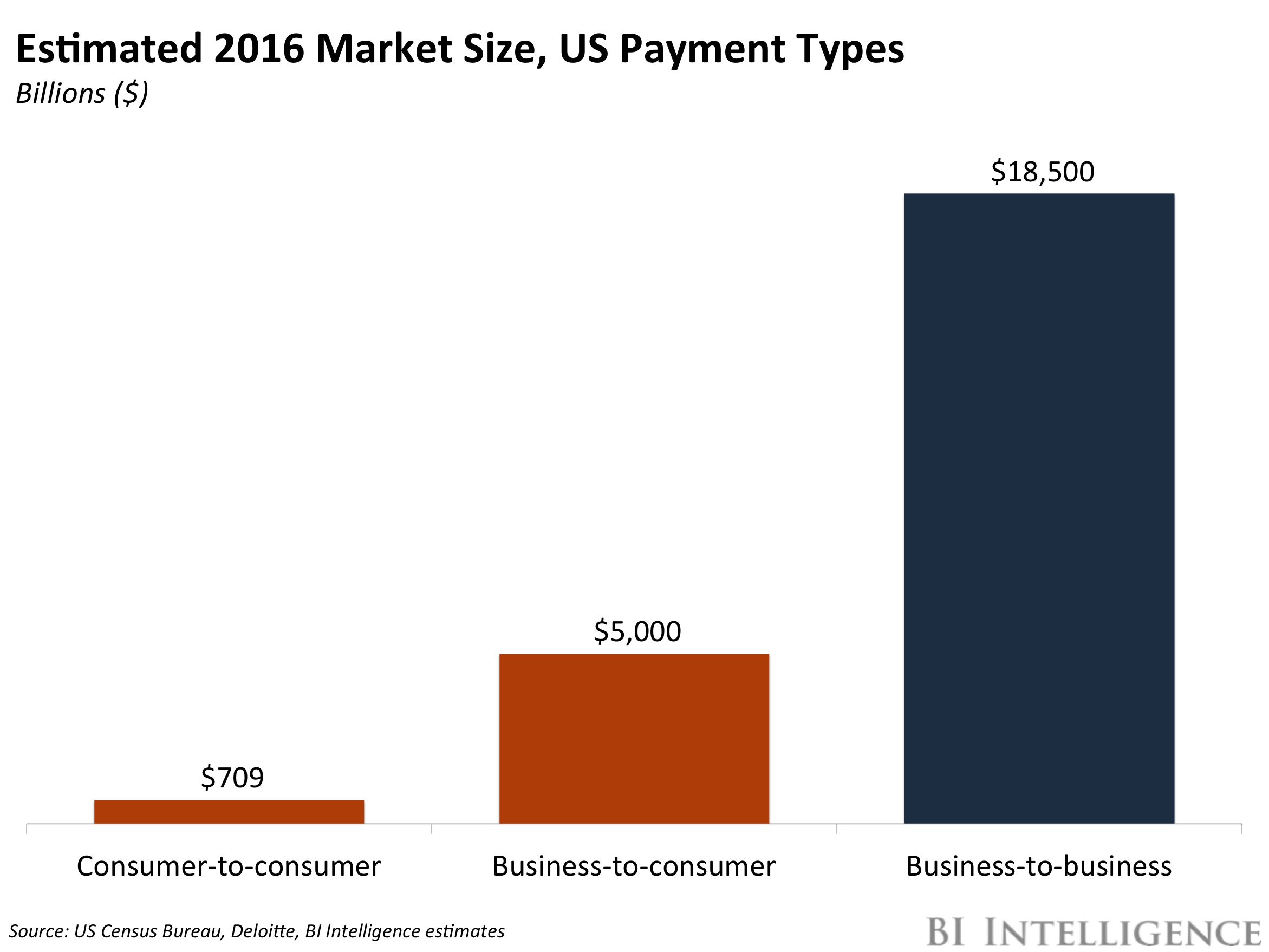 B2B Market Size