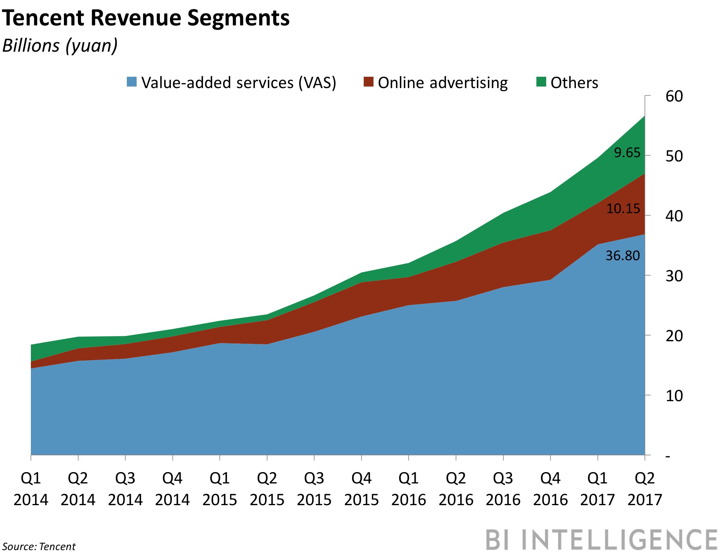 bii tencent revenue segments q2 2017