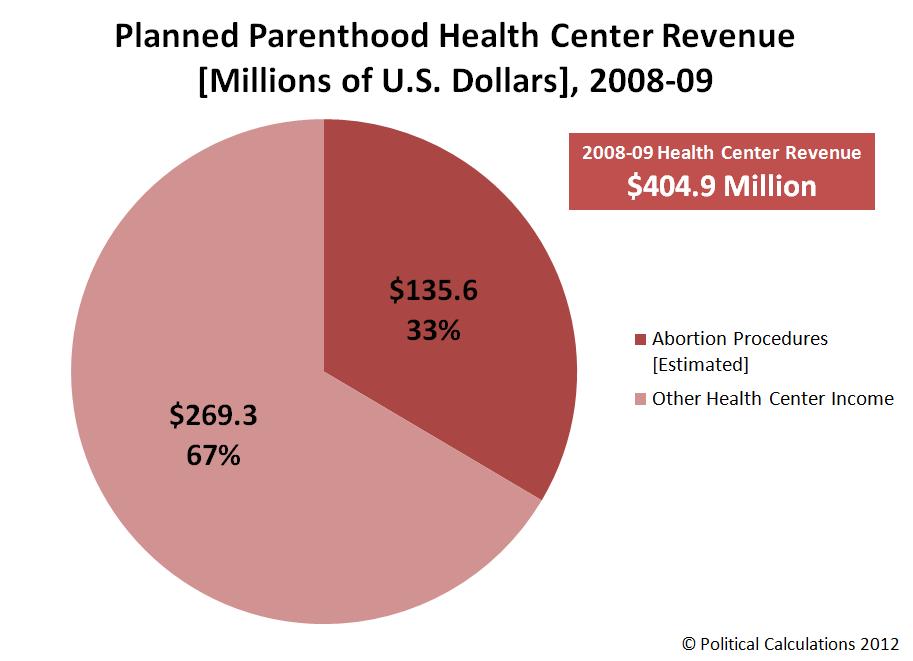 Planned Pahood Health Center Revenue Millions Of U S Dollars 2008 09