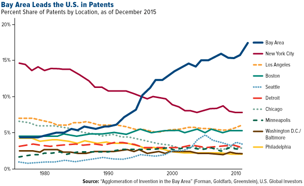 Bay Area Leads the U.S. in Patents