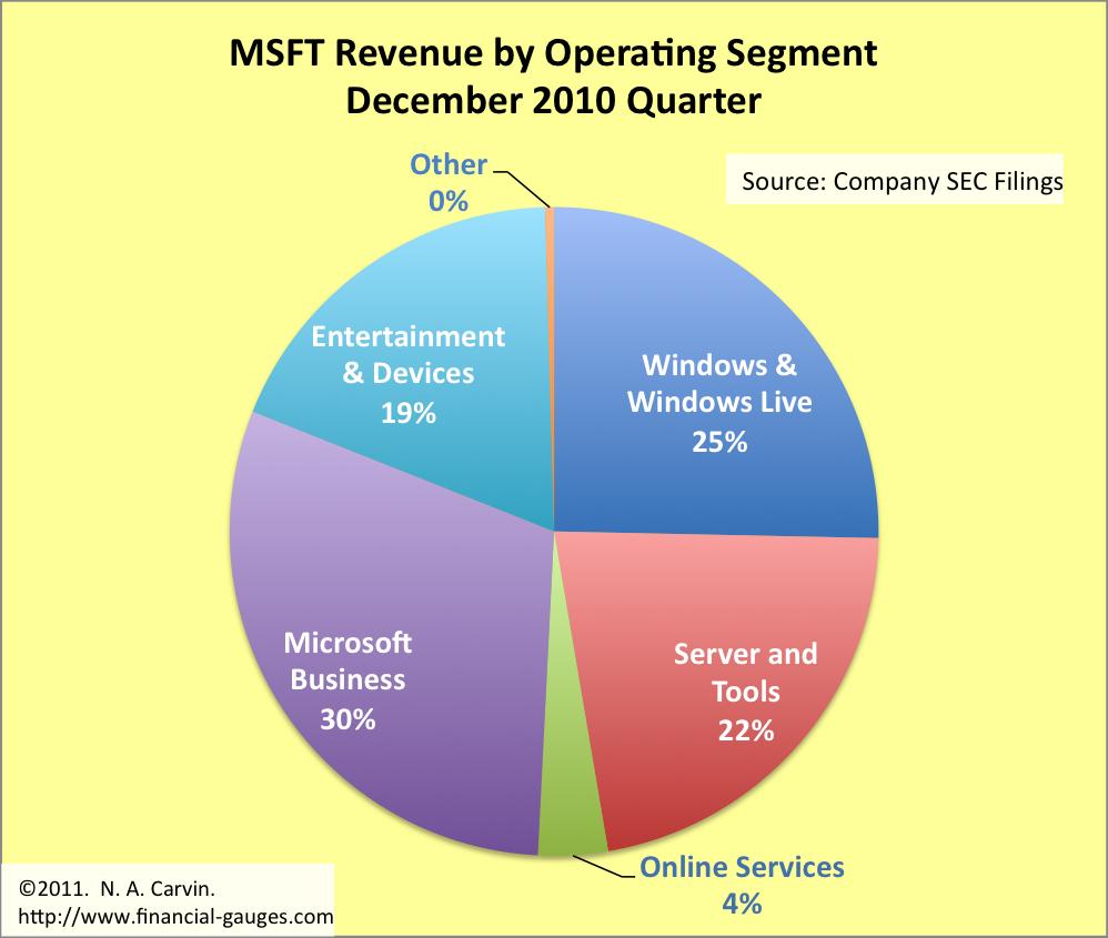 microsoft financial gauge analysis for the december 2010 quarter