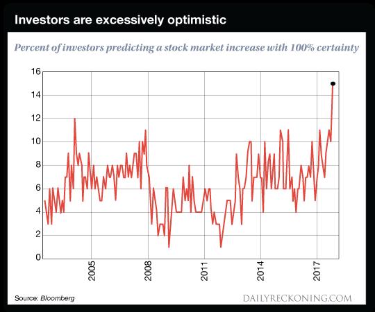 investors are excessively optimistic