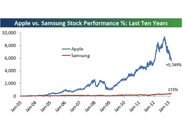 iphone sales vs samsung how samsung s galaxy is closing the sales gap with the 15415