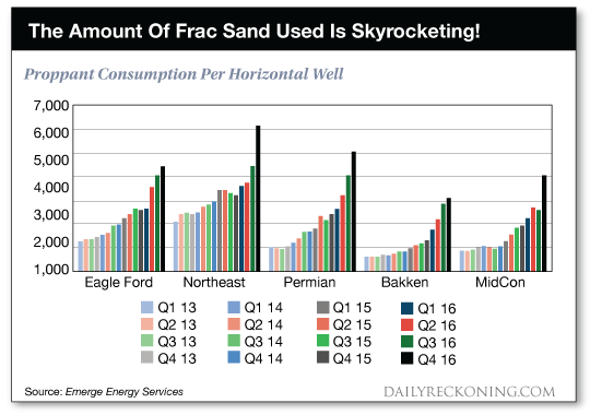 Proppant Consumption per horizontal well