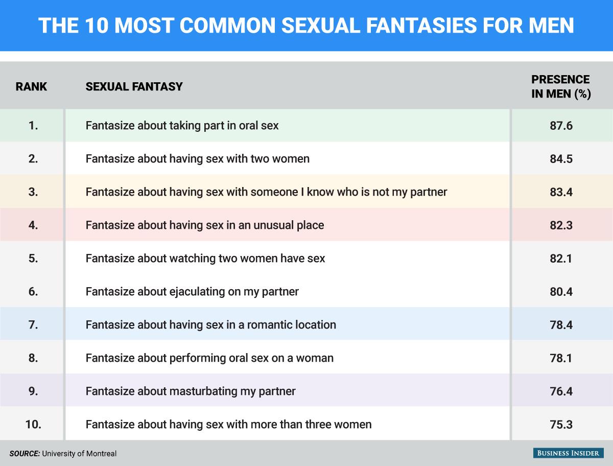 ... BI_Graphics_sexual fantasies men BI_Graphics_Sexual fantasies commmon  in women